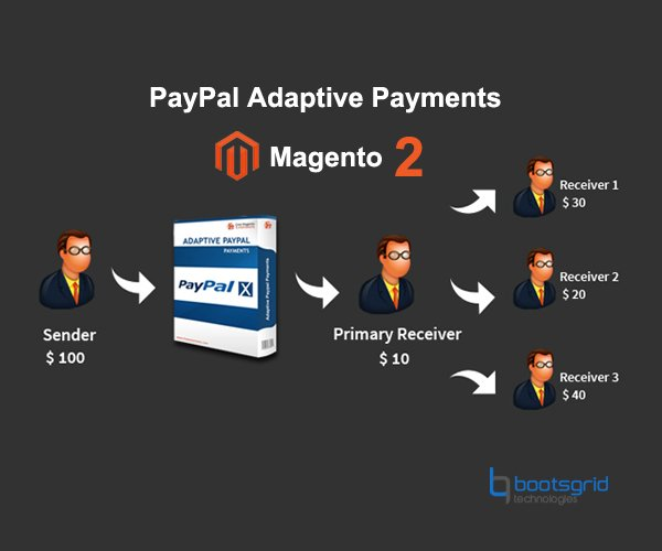 paypal-adaptive-payment-m2